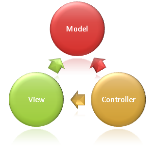 Model View Controller(MVC)