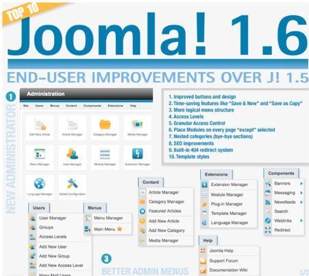 Joomla 1.6 Features