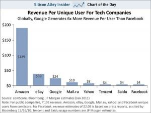 Facebook revenue vs google revenue