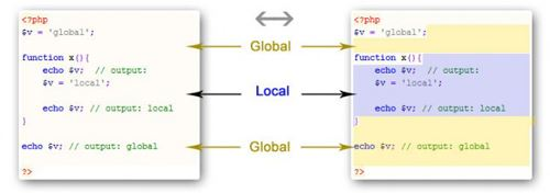 local variable vs global variable