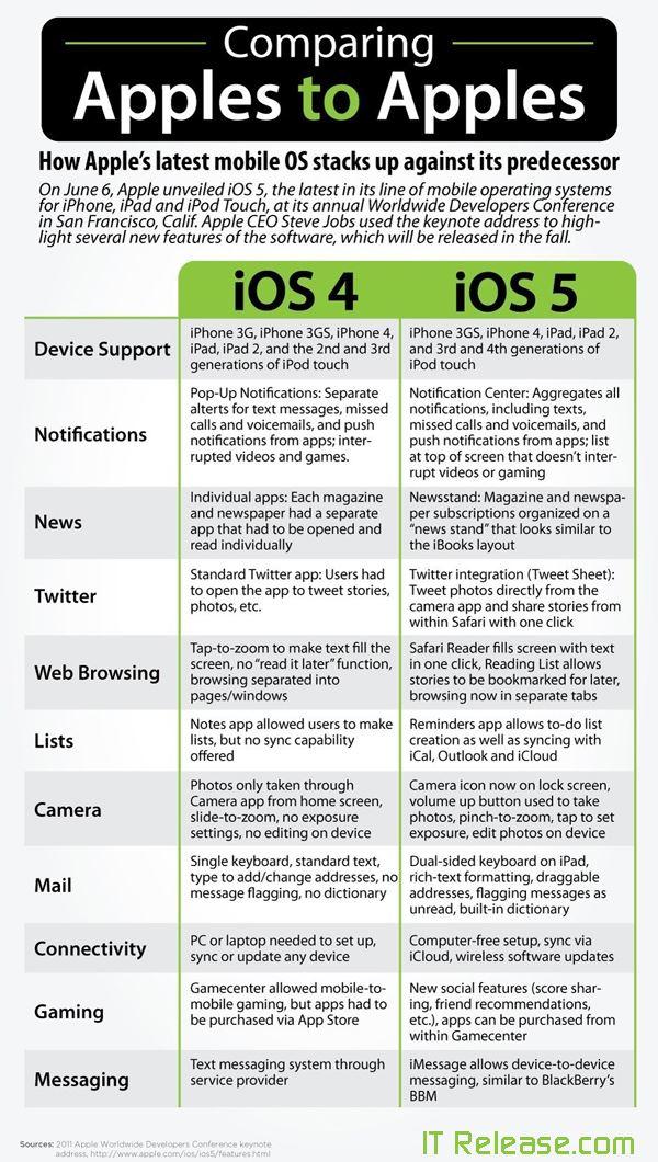 IOS 5 VS IOS 4