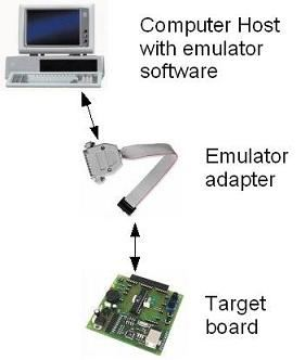 Emulator and simulator