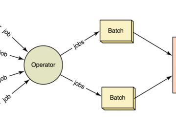 Batch processing system