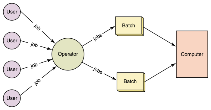 What are advantages and disadvantages of batch processing systems