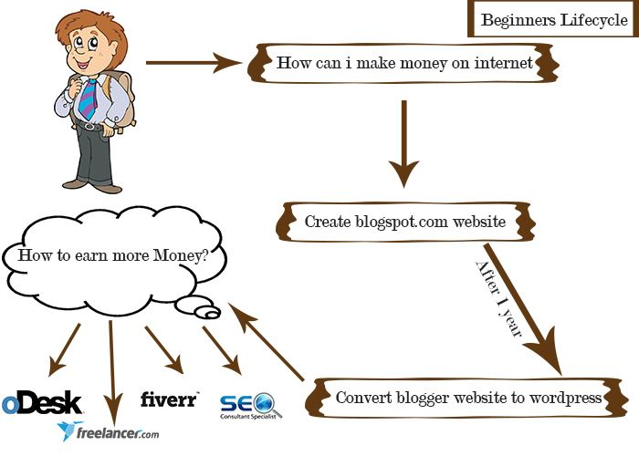 Blogger Life Cycle