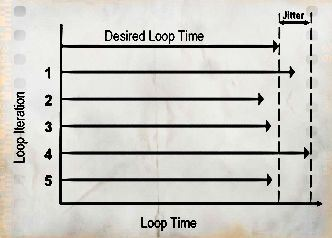 Advantages and disadvantages of real time operating system jitter