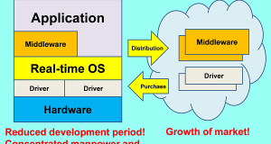 Real time operating system structure