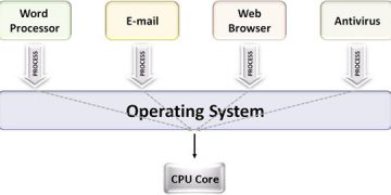 Multiprogramming systems