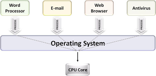 Advantages and disadvantages of multiprogramming systems