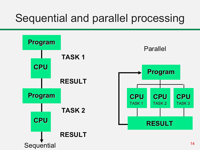 Sequential processing vs parallel processing