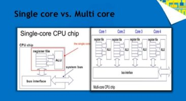 Single vs multicore processor