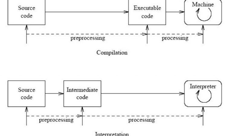 Differentiate between assembler, compiler and interpreter