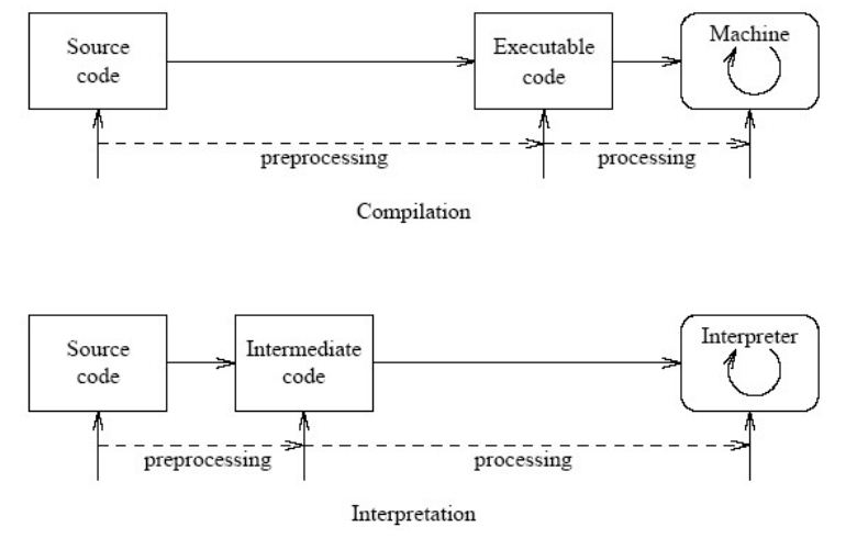 Compiler vs interpreter vs assembler