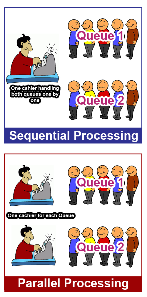 Sequential vs parallel