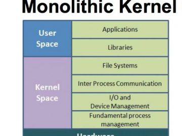 Monolithic architecture diagram