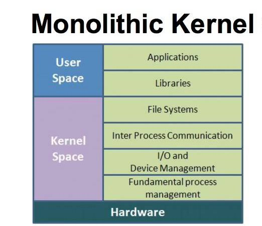 What is a monolithic operating system