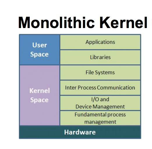 What Is A Monolithic Operating System It Release