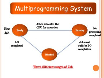 Multiprogramming in operating system (OS) diagram