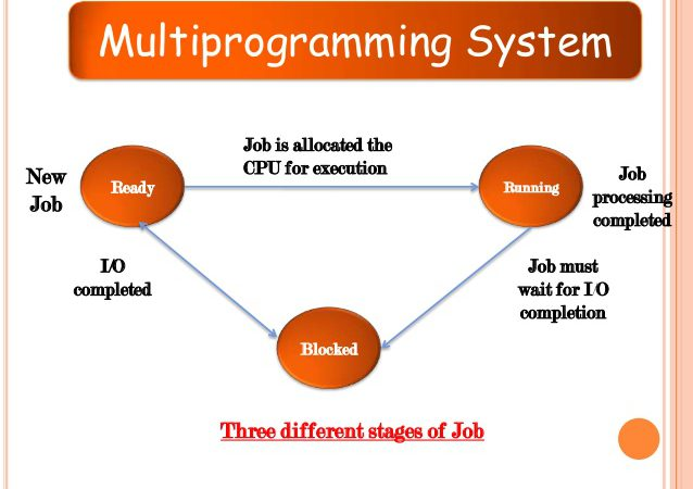 Difference between multiprogramming and multitasking