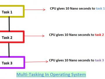 Diagram of multitasking in operating system