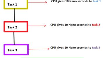 Diagram of multitasking in operating system
