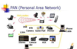 Personal Area Network (PAN) Diagram