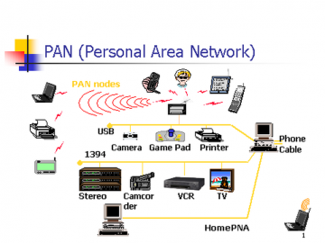 Personal Area Network (PAN) Diagram