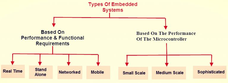Examples And Types Of Embedded Systems It Release