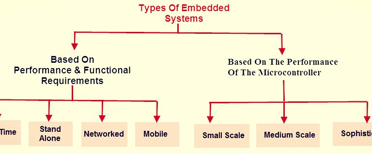 Examples and types of embedded systems