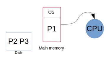 Uniprogramming Diagram