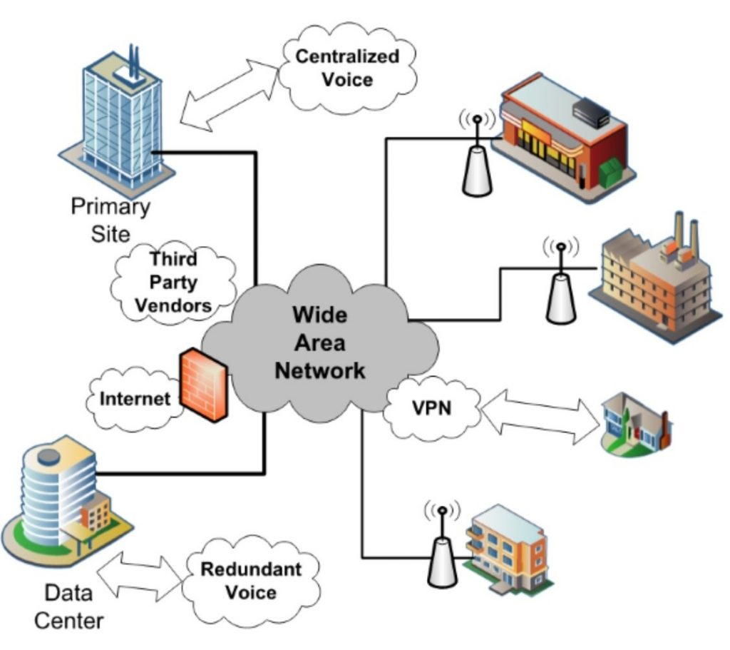 advantages and disadvantages of wide area network wan it release