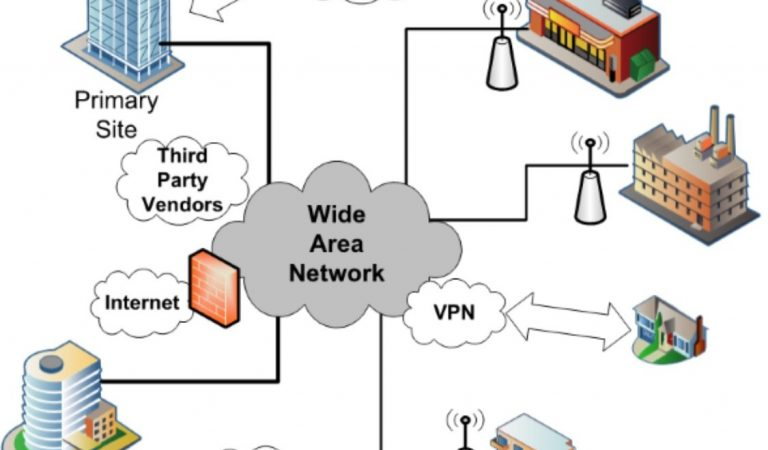 Advantages and disadvantages of wide area network (WAN)