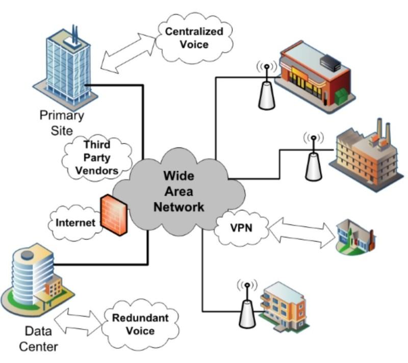Wide area network (WAN) diagram