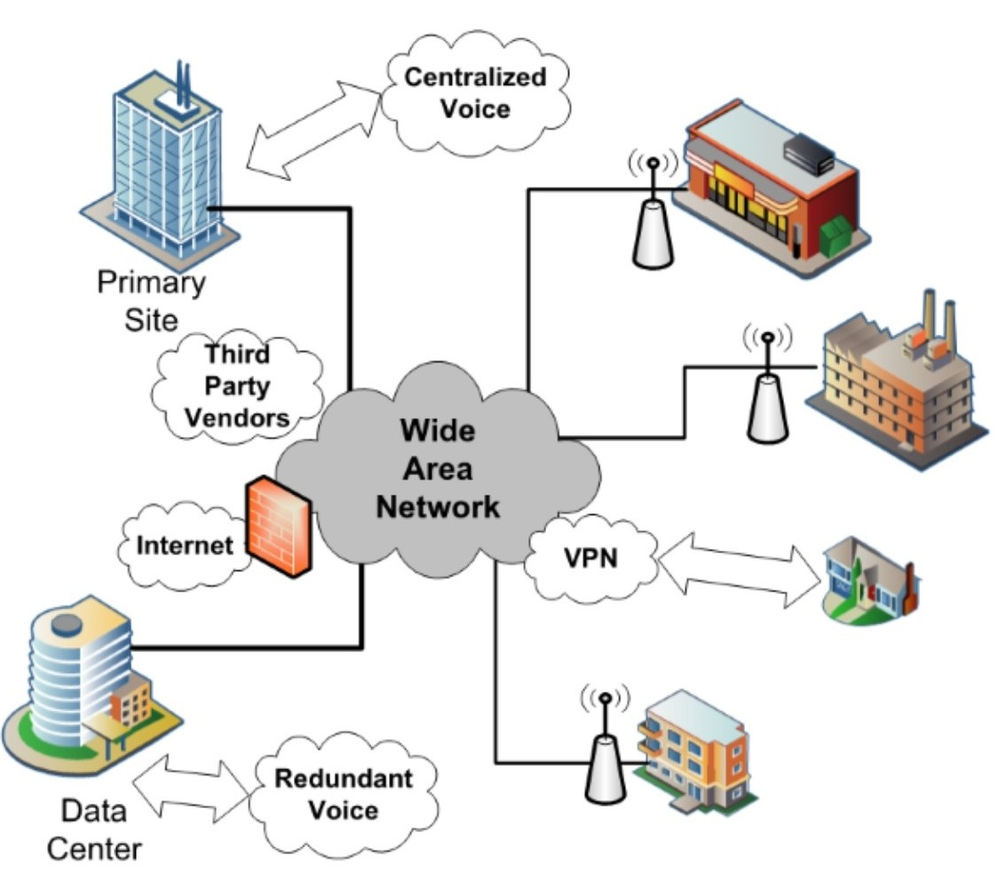 Wide area network (WAN) diagram