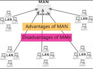 characteristies metropolitan area network