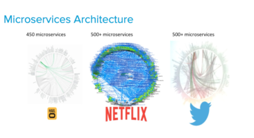Number of microservices used by websites