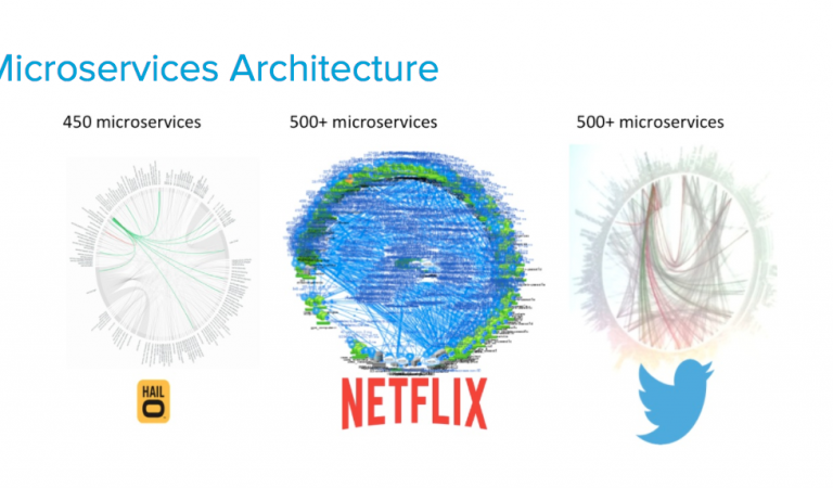 Examples and types of microservices