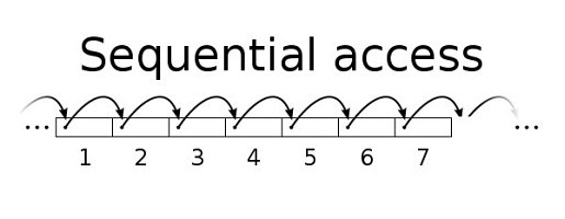 What is sequential access with example