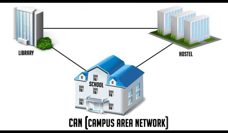 What is a Campus area network (CAN) with an example