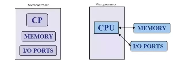Difference between microcontroller and microprocessor