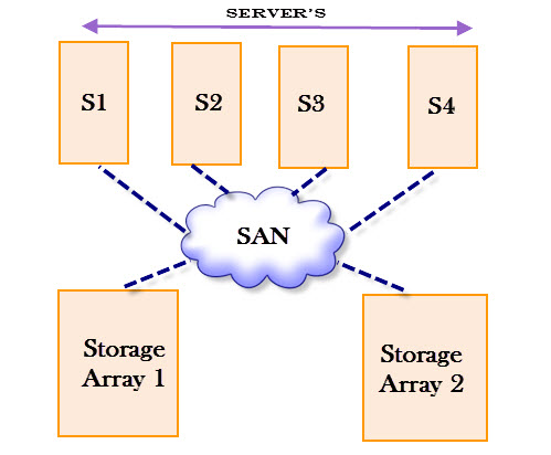 Advantages and disadvantages of storage area network (SAN)