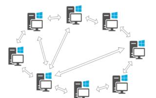 Characteristics of peer to peer network