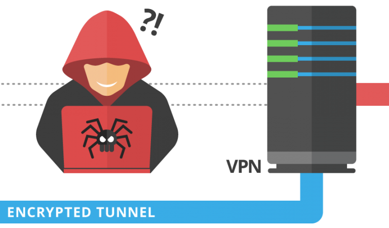 Advantages and disadvantages of virtual private network (VPN)
