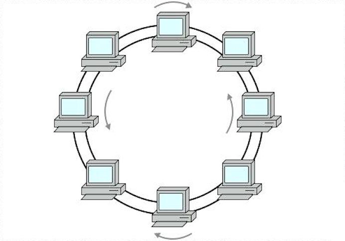 What Is Ring Topology With Example