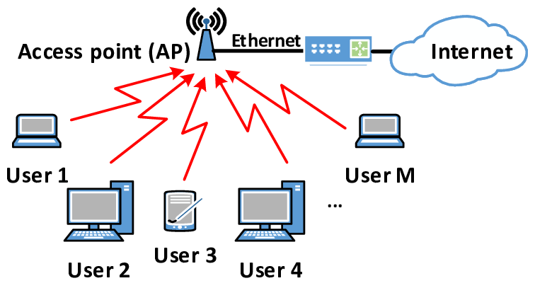 Advantages and disadvantages of wireless local area network (WLAN)