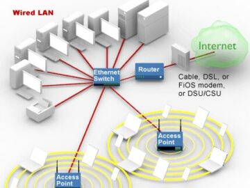 What is access point