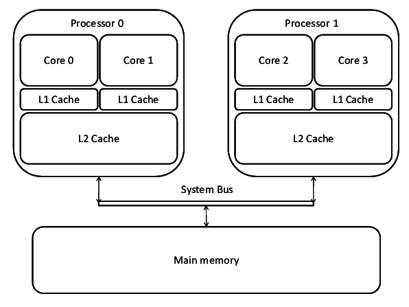 Advantages and disadvantages of multiprocessor systems