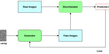 Pros and cons of Generative Adversarial Networks
