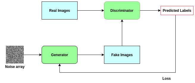 Advantages and disadvantages of generative adversarial networks (GAN)