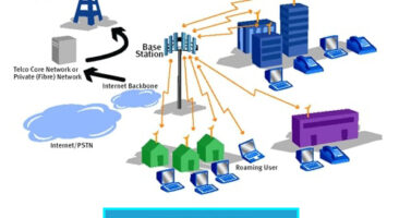 Wireless Metropolitan Area Network (WMAN)